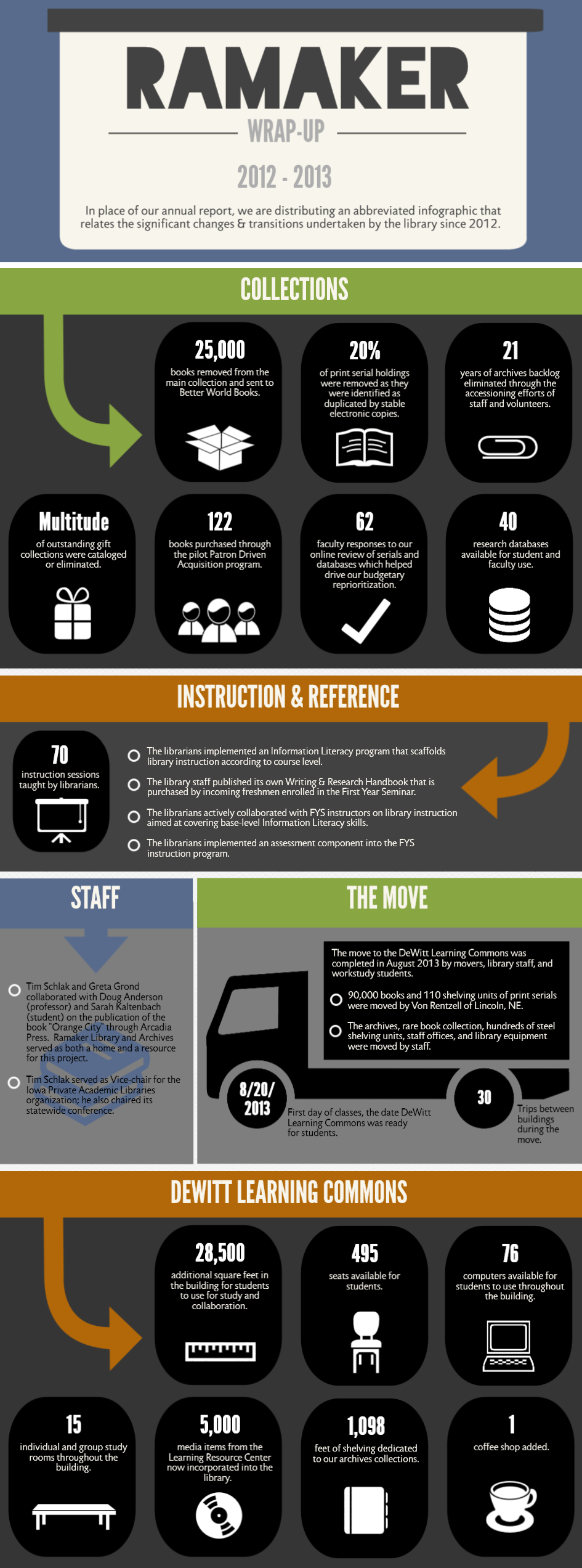 Ramaker Wrap-up Inforgraphic